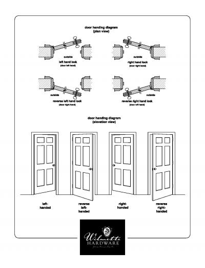Door Handing Diagram  sc 1 st  Wilmette CutSheets & Door Handing Diagram | Wilmette CutSheets